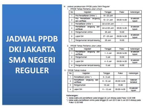 PPDB DKI JAKARTA untuk SD, SMP, SMA, SMK Negeri Tahun 2014/2015