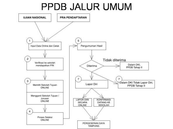 Alur Pendaftaran PPDB Online DKI Jalur Umum
