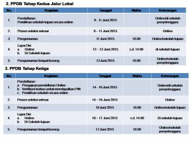 Jadwal SD PPDB Online 2015