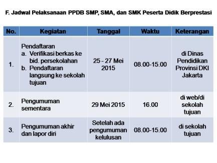Jadwal Prestasi PPDB Online 2015