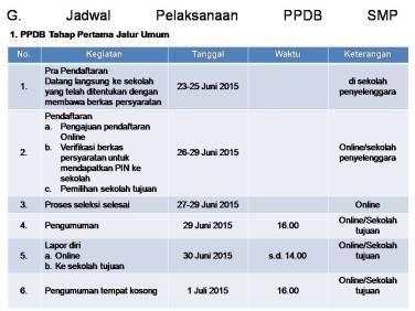 Jadwal SMP Umum PPDB Online 2015