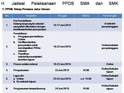 Jadwal SMA/SMK PPDB Online 2015